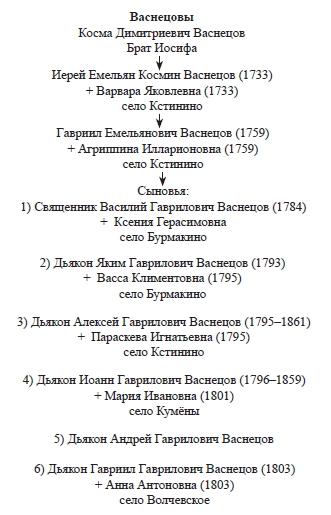 Алексей – в Кстинино102.